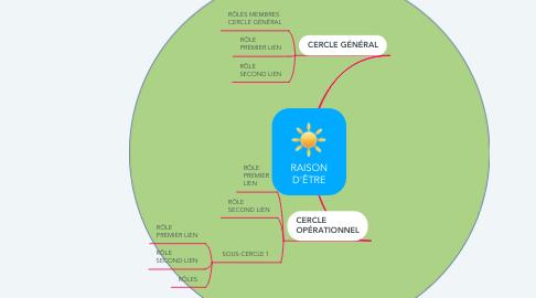 Mind Map: RAISON D'ÊTRE