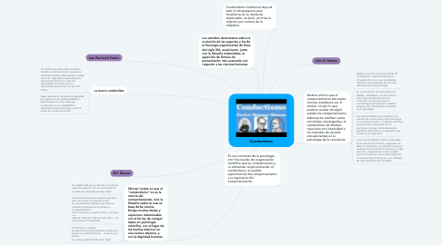 Mind Map: Conductismo