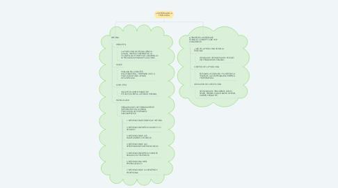 Mind Map: LA HISTORIA DE LA PSICOLOGIA