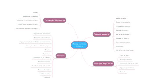 Mind Map: Planejamento de pesquisa