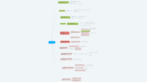 Mind Map: Urn Project