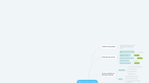 Mind Map: Método Científico. Empresa TELFOM S.A DE C.V