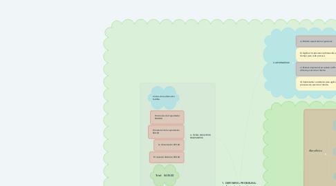 Mind Map: 1. DEFINIR EL PROBELMA. Aumento de quejas y reclamos por parte de los clientes de la empresa Finanzas, S.A.