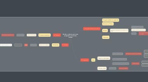 Mind Map: (h)adas : mujeres que crean, programan, prosumen, teclean