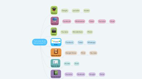 Mind Map: Funciones de las herramientas TIC