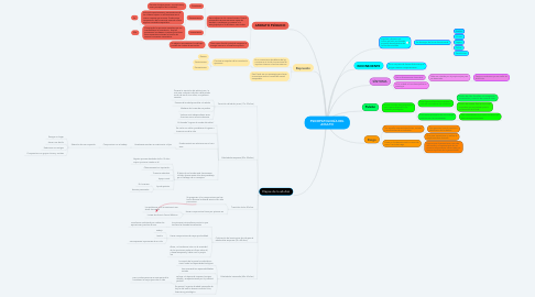 Mind Map: PSICOPATOLOGÍA DEL ADULTO