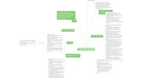 Mind Map: RECURSO DE REVOCACION