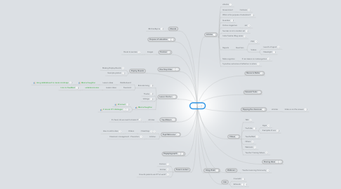 Mind Map: CPD