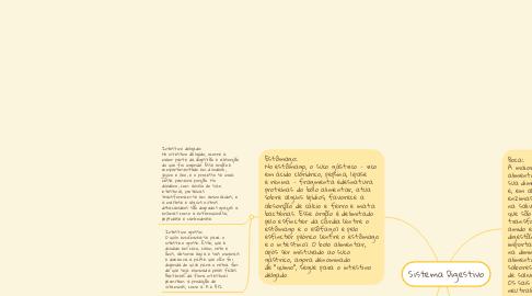 Mind Map: Sistema Digestivo