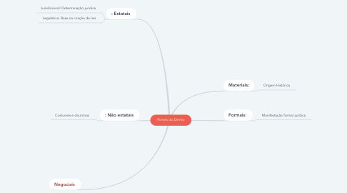 Mind Map: Fontes do Direito
