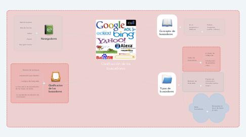 Mind Map: Clasificación de los buscadores