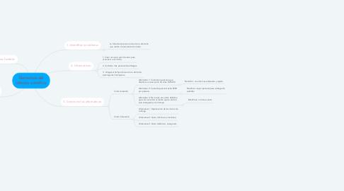 Mind Map: Elementos del método científico.