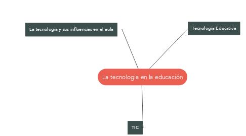 Mind Map: La tecnologia en la educación