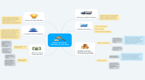 Mind Map: Modelo de Toma de  Decisiones de Corto Plazo
