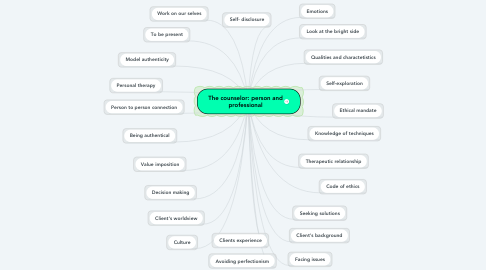 Mind Map: The counselor: person and professional