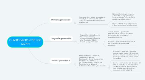 Mind Map: CLASIFICACION DE LOS DDHH