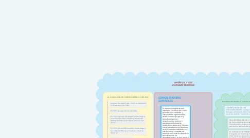 Mind Map: AMÉRICA Y LOS CONQUISTADORES
