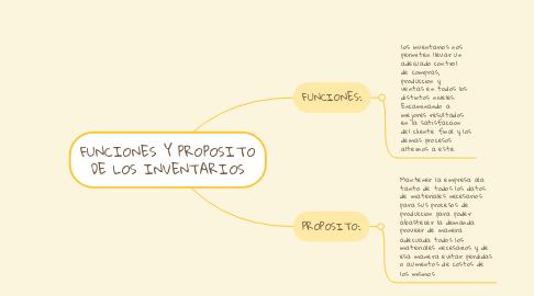 Mind Map: FUNCIONES Y PROPOSITO DE LOS INVENTARIOS