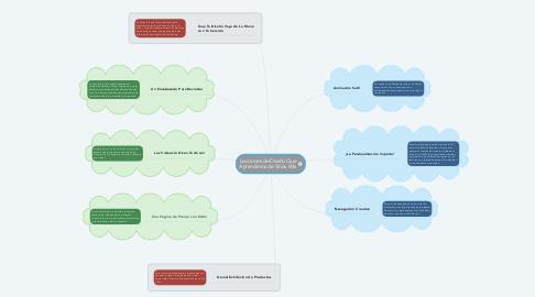 Mind Map: Lecciones de Diseño Que Aprendimos de Sitios Wix