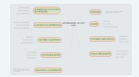 Mind Map: DISTRIBUIDORA DE CAFÉ LUNA