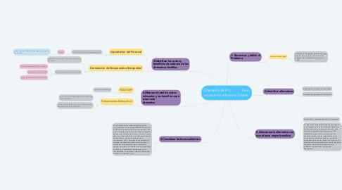 Mind Map: Charralito de R.L.            Giro economico Ahorro y Crédito
