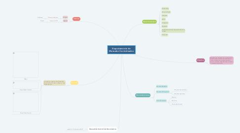 Mind Map: Departamento de Manuales Centralizados
