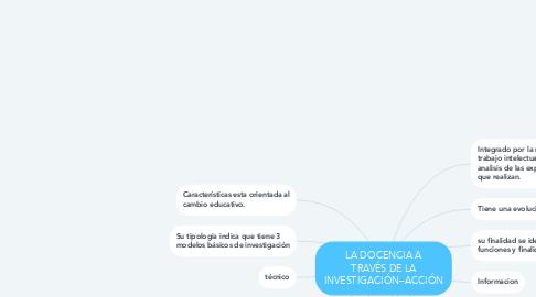 Mind Map: LA DOCENCIA A TRAVÉS DE LA INVESTIGACIÓN–ACCIÓN
