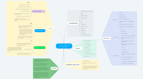 Mind Map: Game Trading Web Application