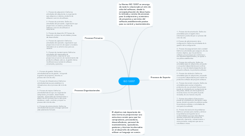 Mind Map: ISO 12207