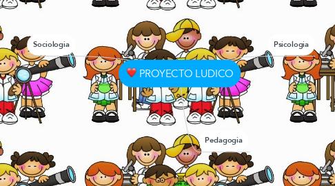 Mind Map: PROYECTO LUDICO