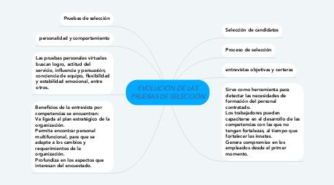 Mind Map: EVOLUCIÓN DE LAS PRUEBAS DE SELECCIÓN