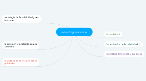 Mind Map: marketing emocional