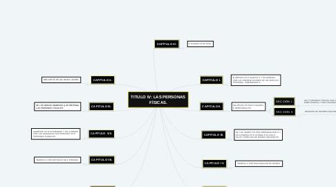Mind Map: TITULO IV: LAS PERSONAS FÍSICAS.