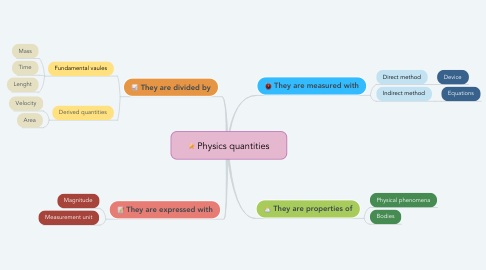 Mind Map: Physics quantities