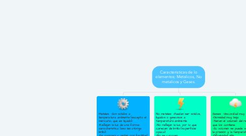 Mind Map: Caracteristicas de lo elementos; Metalicos, No metalicos y Gases.