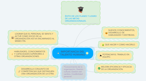 Mind Map: IMPORTANCIA DEL TALENTO HUMANO
