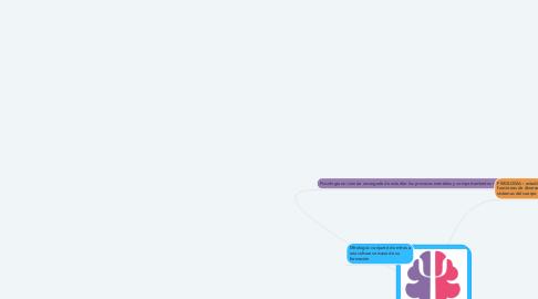 Mind Map: Desarrollo e historia de la psicología