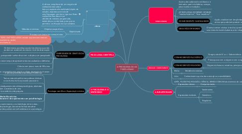 Mind Map: A PSICOLOGIA OU AS PSICOLOGIAS