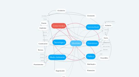 Mind Map: Movilidad