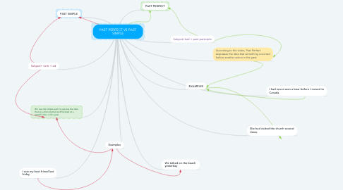 Mind Map: PAST PERFECT VS PAST SIMPLE