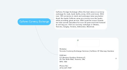 Mind Map: Calforex Currency Exchange
