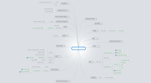 Mind Map: Game creation