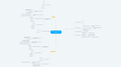 Mind Map: Медиа плеер Тестовая стратегия