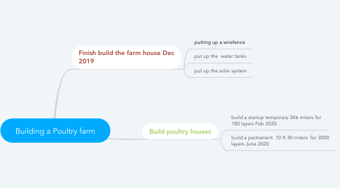 Mind Map: Building a Poultry farm