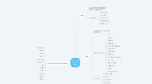 Mind Map: GTC Vệ Sinh Lao Động