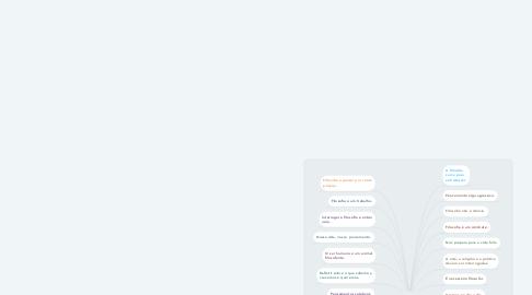 Mind Map: O que é Filosofia?