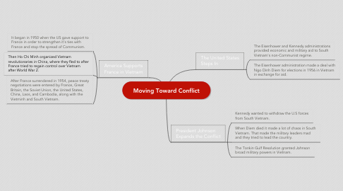 Mind Map: Moving Toward Conflict