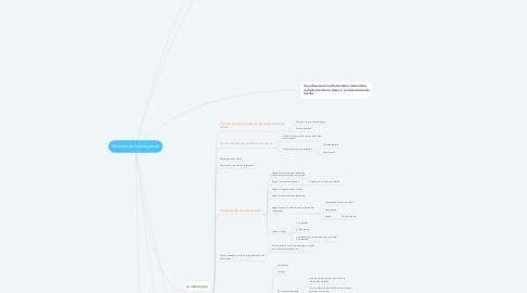 Mind Map: Técnicas de investigación