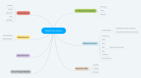 Mind Map: World from Above