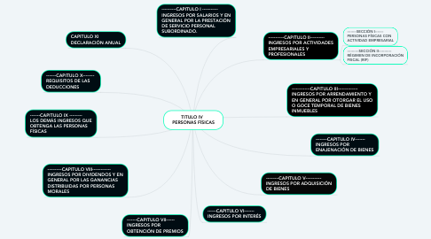 Mind Map: TITULO IV   PERSONAS FÍSICAS